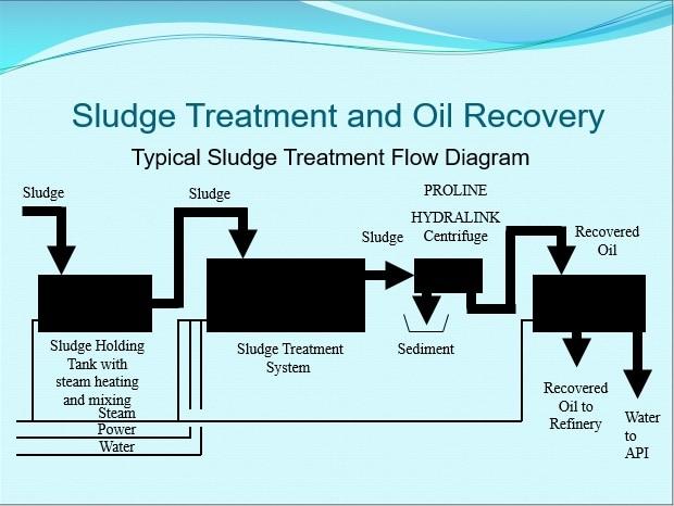oil recovery principal phors 10